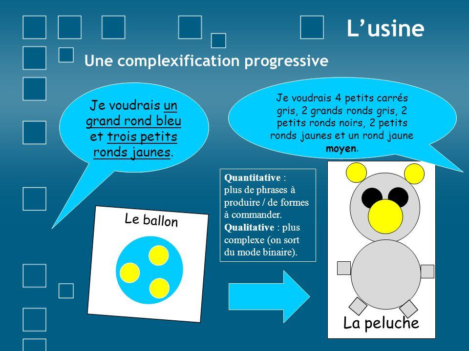 Une complexification progressive Lusine Le ballon La peluche Je voudrais un grand rond bleu et trois petits ronds jaunes. Je voudrais 4 petits carrés