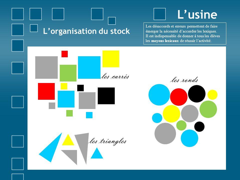 Lorganisation du stock Lusine les carrés les ronds les triangles Les désaccords et erreurs permettent de faire émerger la nécessité daccorder les lexi