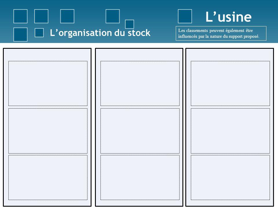 Lorganisation du stock Lusine Les classements peuvent également être influencés par la nature du support proposé.