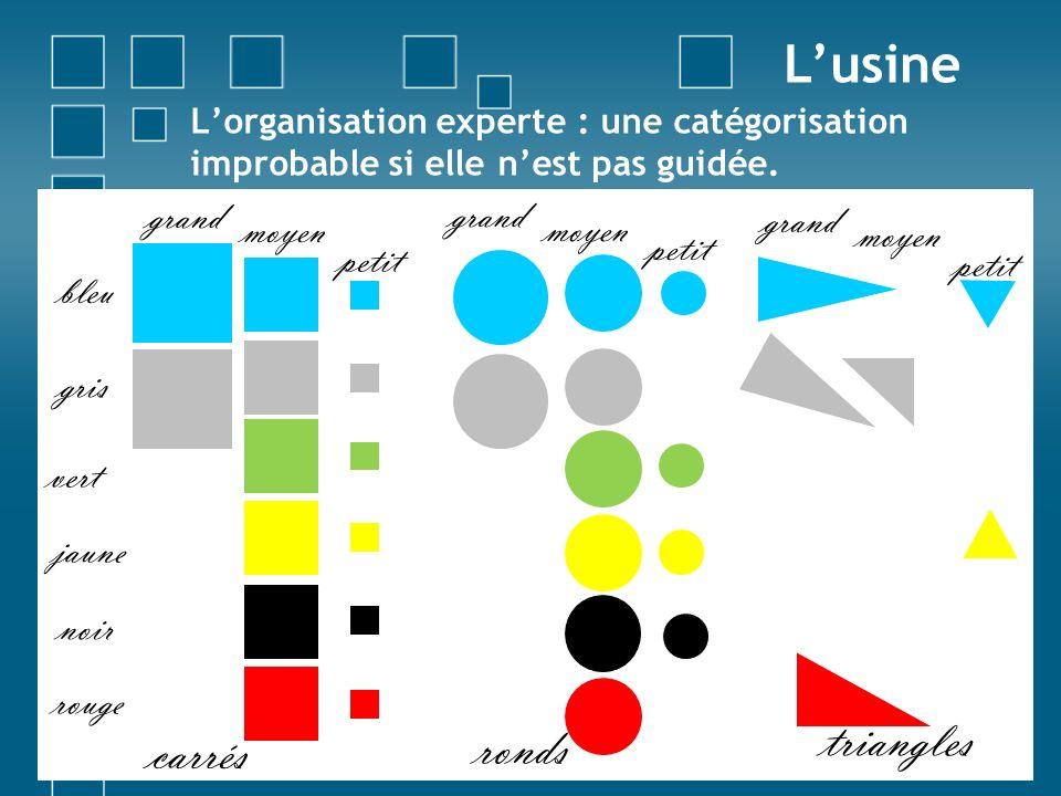 Un tableau pour tout ranger (MS) Lusine Forme Couleur CarréRondTriangle bleu gris vert jaune