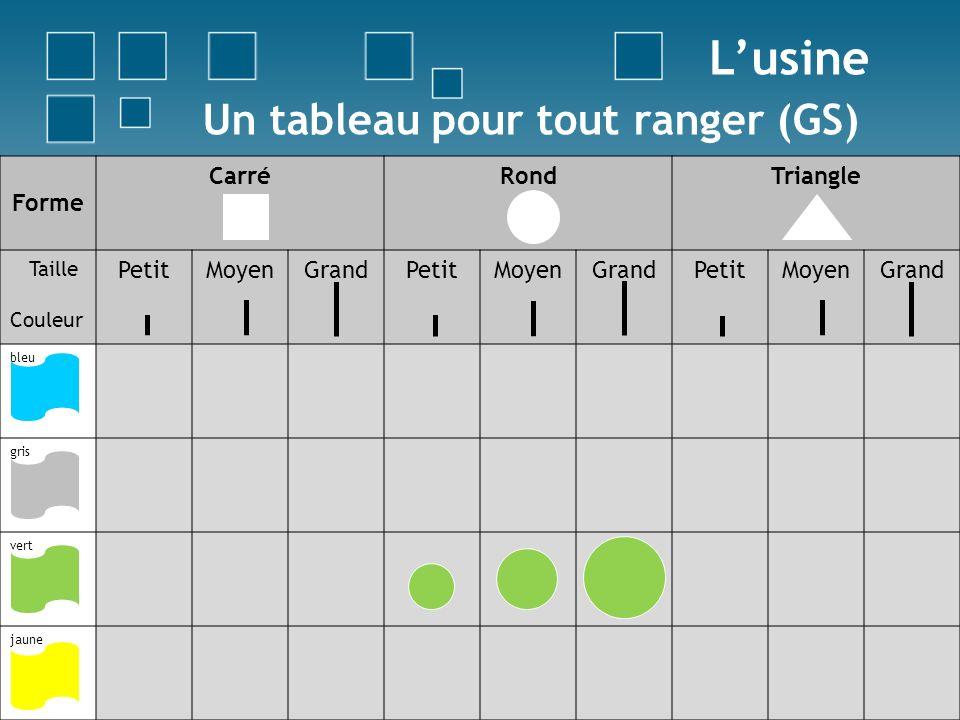 Un tableau pour tout ranger (GS) Lusine Forme CarréRondTriangle Taille Couleur PetitMoyenGrandPetitMoyenGrandPetitMoyenGrand bleu gris vert jaune