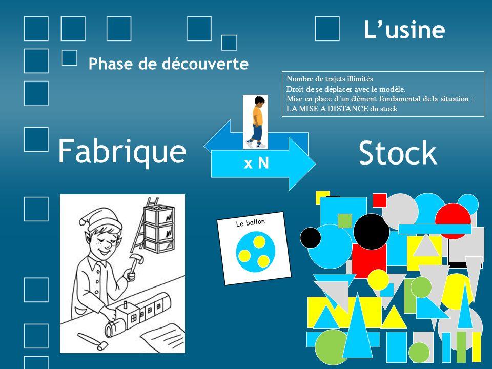 Phase de découverte Stock Lusine x N Fabrique Le ballon Nombre de trajets illimités Droit de se déplacer avec le modèle. Mise en place dun élément fon