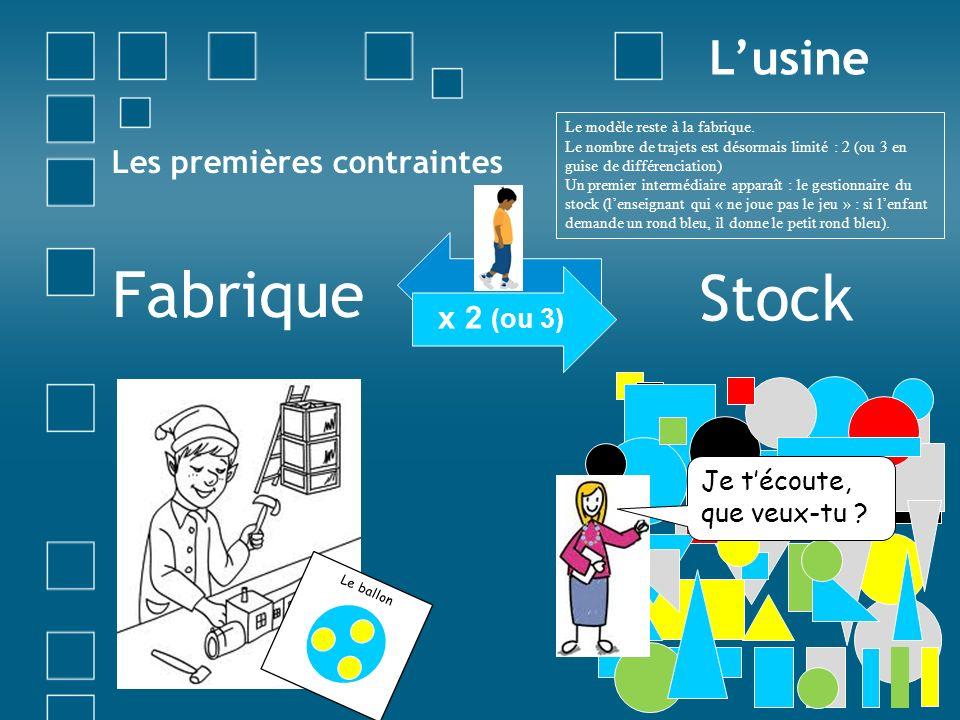 Les premières contraintes Stock Lusine x 2 (ou 3) Fabrique Le ballon Je técoute, que veux-tu ? Le modèle reste à la fabrique. Le nombre de trajets est