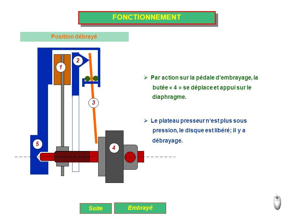 5 1 2 3 4 FONCTIONNEMENT Position débrayé Suite Embrayé 1 2 3 5 4 Par action sur la pédale dembrayage, la butée « 4 » se déplace et appui sur le Le pl
