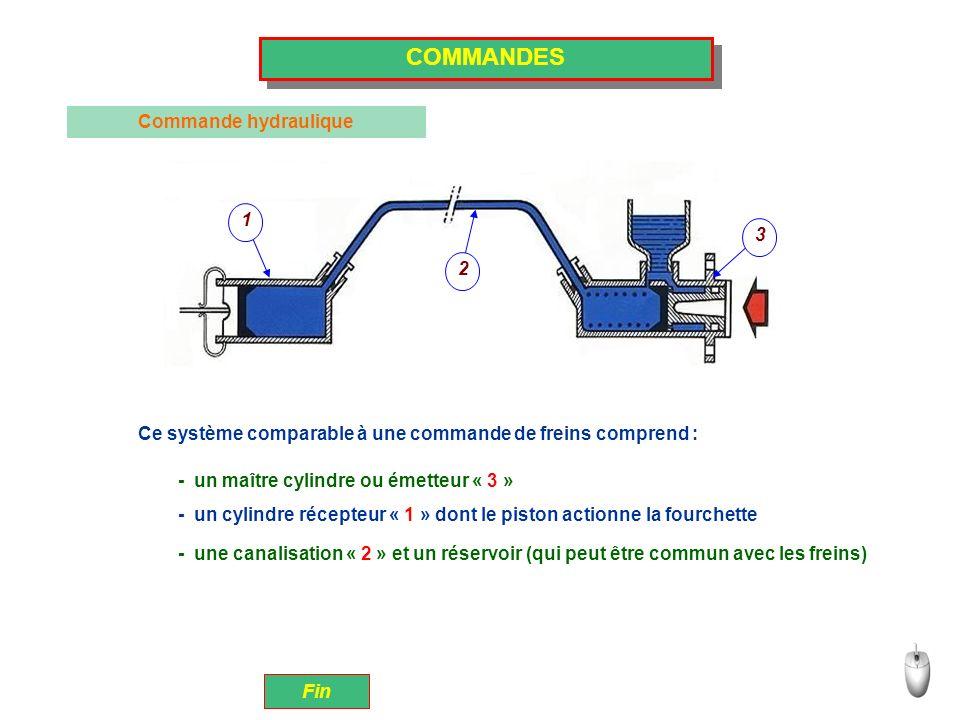 COMMANDES Commande hydraulique 1 2 3 Ce système comparable à une commande de freins comprend : Fin - un maître cylindre ou émetteur « 3 » - un cylindr