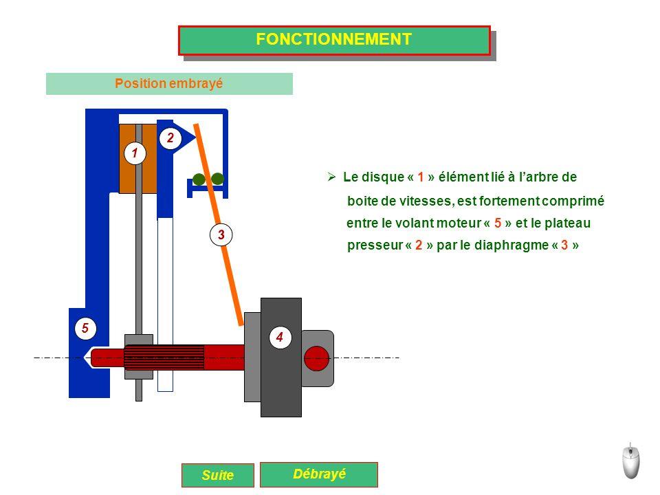 FONCTIONNEMENT Position embrayé Le disque « 1 » élément lié à larbre de Suite Débrayé boite de vitesses, est fortement comprimé entre le volant moteur