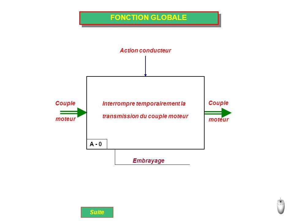 FONCTION GLOBALE Couple moteur A - 0 Embrayage Action conducteur Interrompre temporairement la transmission du couple moteur Suite