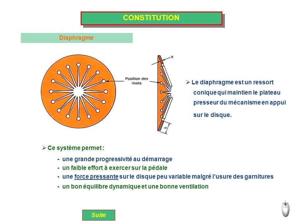 CONSTITUTION Diaphragme Le diaphragme est un ressort Ce système permet : - une grande progressivité au démarrage - un faible effort à exercer sur la p