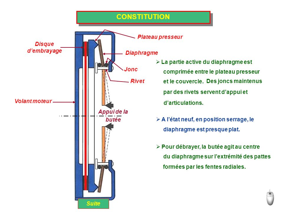 FONCTIONNEMENT Position embrayé Le disque « 1 » élément lié à larbre de Suite boite de vitesses, est fortement comprimé entre le volant moteur « 5 » et le plateau presseur « 2 » par le diaphragme « 3 » 5 1 2 3 4