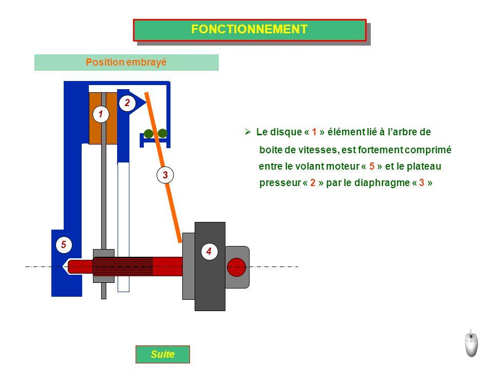 5 1 2 3 4 FONCTIONNEMENT Position débrayé Suite Embrayé 1 2 3 5 4 Par action sur la pédale dembrayage, la butée « 4 » se déplace et appui sur le Le plateau presseur nest plus sous pression, le disque est libéré; il y a débrayage.