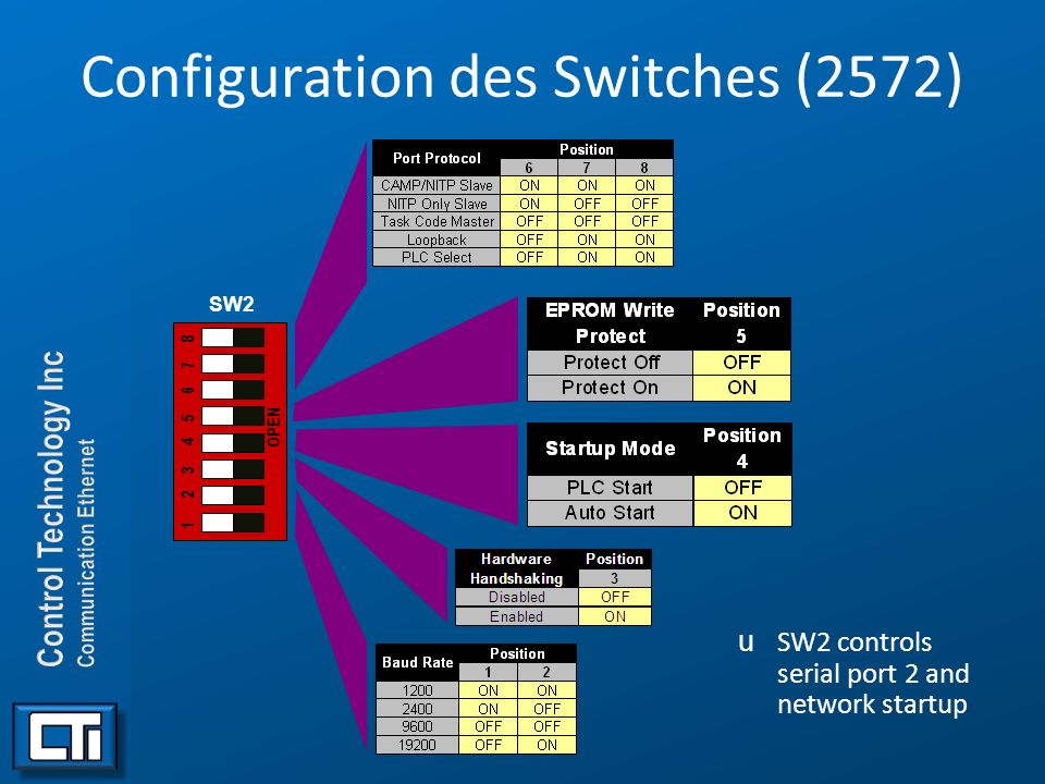 Configuration des Switches (2572) uSW2 controls serial port 2 and network startup. OPEN 1 2 3 4 5 6 7 8 SW2