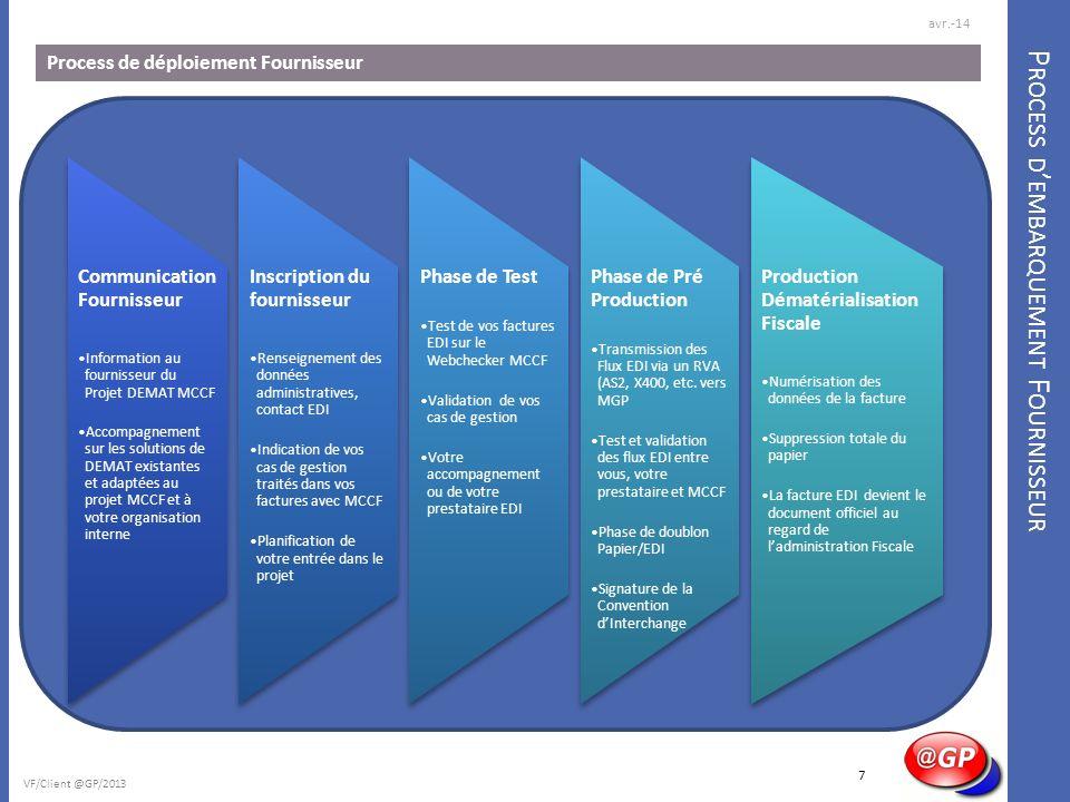 S UPPORTS ET C OMMUNICATION P ROJET Démarche collaborative et transparente pour le fournisseur avr.-14 VF/Client @GP/2013 Transparence de linformation avec le fournisseur Planification de son entrée dans le projet Statut de ses fichiers testés Transparence de linformation avec le fournisseur Planification de son entrée dans le projet Statut de ses fichiers testés 8