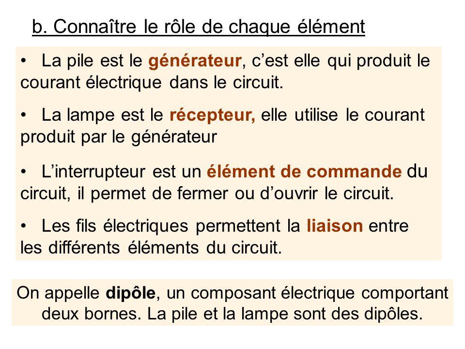 La pile est le générateur, cest elle qui produit le courant électrique dans le circuit. La lampe est le récepteur, elle utilise le courant produit par