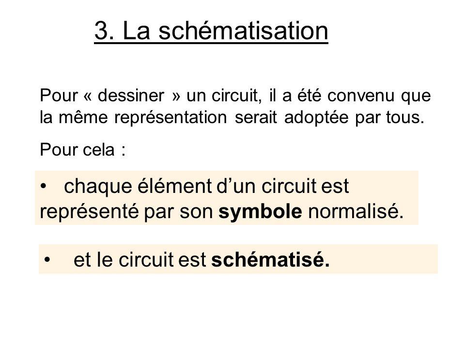 3. La schématisation Pour « dessiner » un circuit, il a été convenu que la même représentation serait adoptée par tous. Pour cela : chaque élément dun