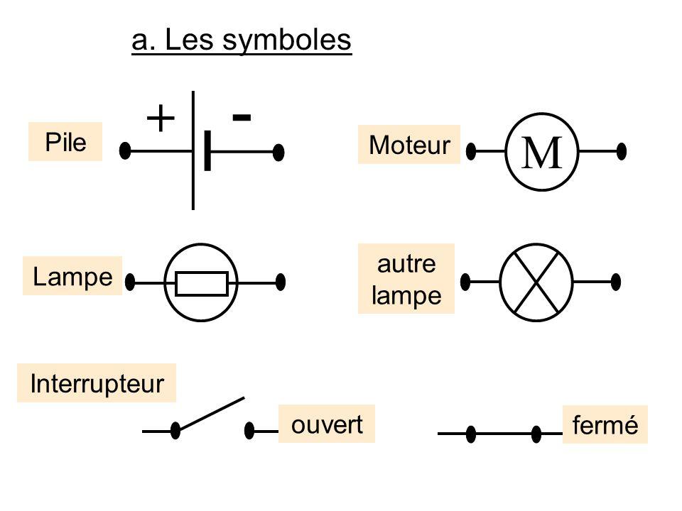 a. Les symboles Pile + - Interrupteur ouvert fermé Lampe autre lampe M Moteur