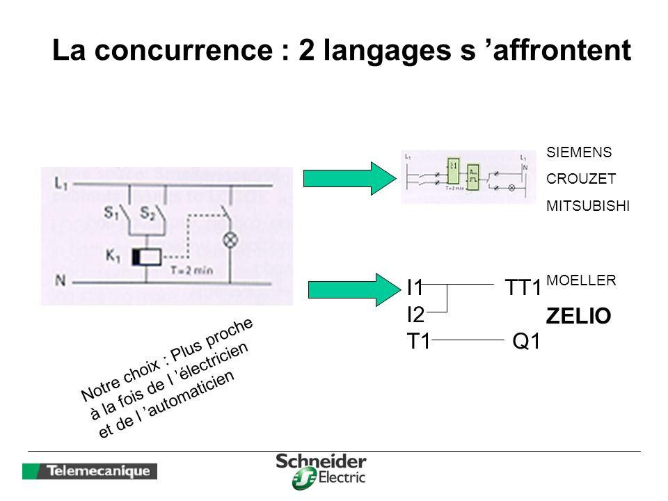 La concurrence : 2 langages s affrontent SIEMENS CROUZET MITSUBISHI Notre choix : Plus proche à la fois de l électricien et de l automaticien MOELLER