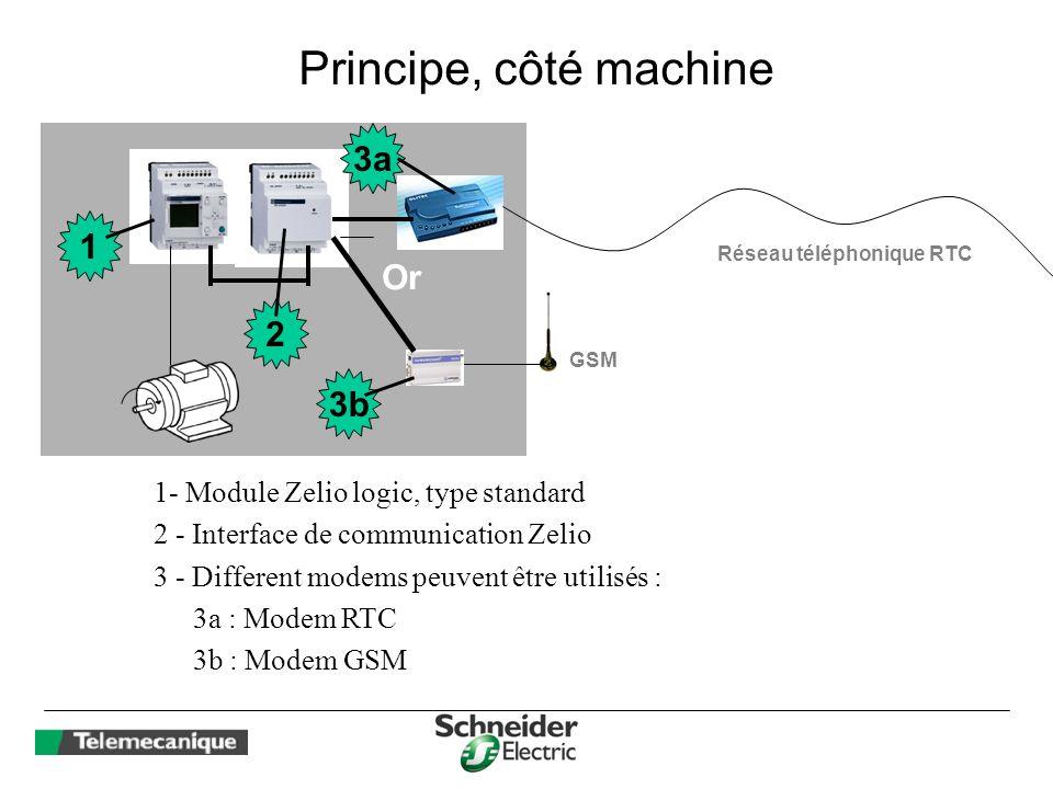 Réseau téléphonique RTC Principe, côté machine 1 2 3a GSM Or 3b 1- Module Zelio logic, type standard 2 - Interface de communication Zelio ( Nouveau )