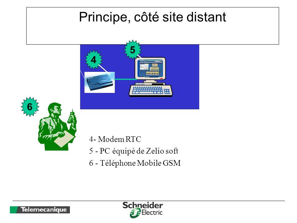 Principe, côté site distant Or 4- Modem RTC 5 - PC équipé de Zelio soft 6 - Téléphone Mobile GSM 4 5 6