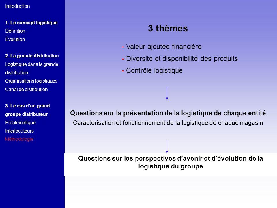 Introduction 1. Le concept logistique Définition Évolution 2. La grande distribution Logistique dans la grande distribution Organisations logistiques