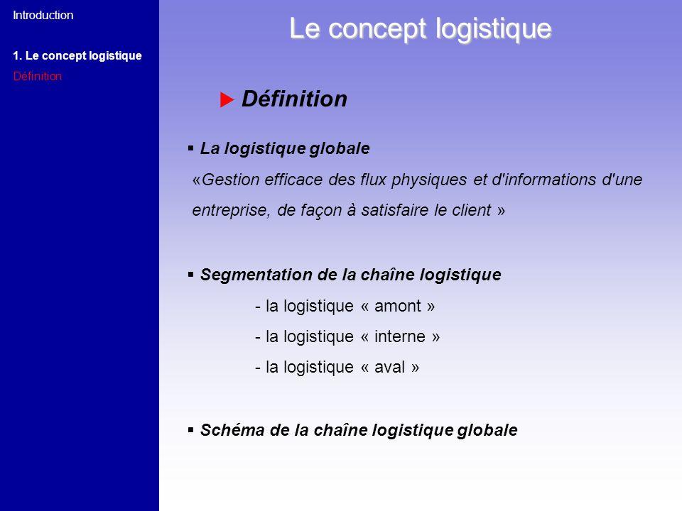 Segmentation de la chaîne logistique - la logistique « amont » - la logistique « interne » - la logistique « aval » Schéma de la chaîne logistique glo