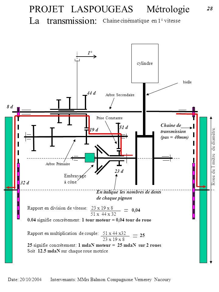 PROJET LASPOUGEAS Métrologie La transmission: cylindre bielle Chaine cinématique en 1° vitesse Date: 20/10/2004 Intervenants: MMrs Balmon Compagnone V