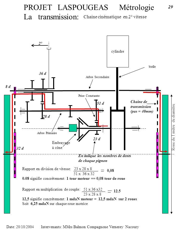 PROJET LASPOUGEAS Métrologie La transmission: cylindre bielle Chaine cinématique en 2° vitesse Date: 20/10/2004 Intervenants: MMrs Balmon Compagnone V