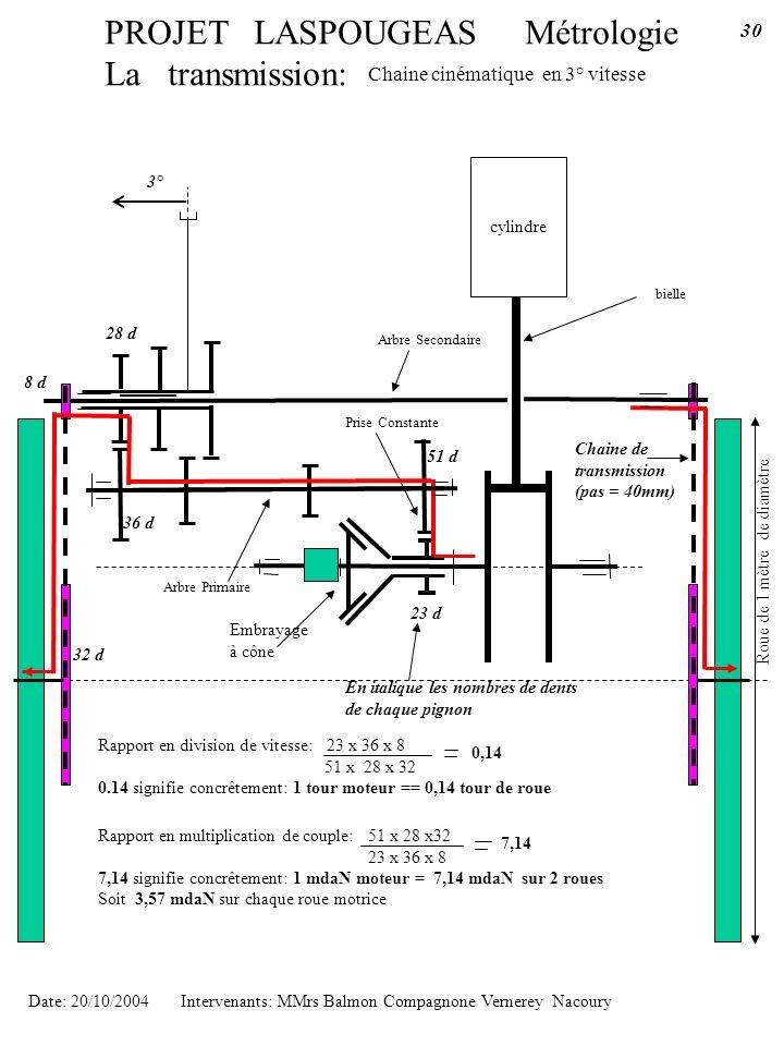 PROJET LASPOUGEAS Métrologie La transmission: cylindre bielle Chaine cinématique en 3° vitesse Date: 20/10/2004 Intervenants: MMrs Balmon Compagnone V