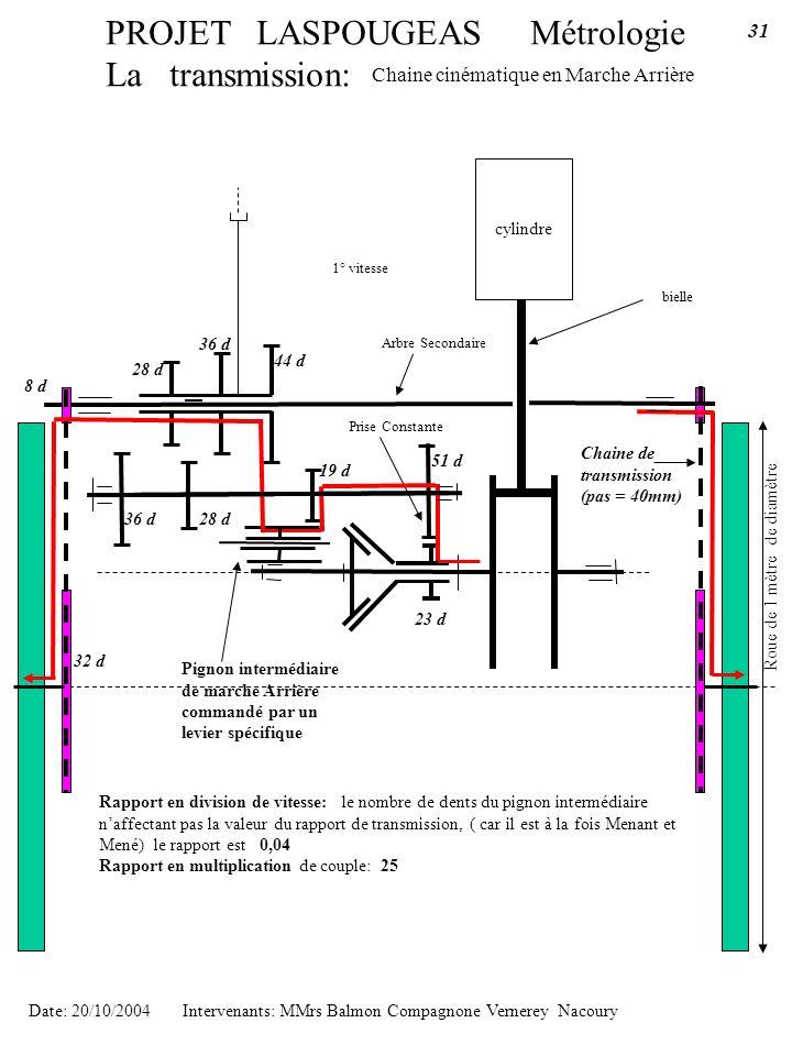 PROJET LASPOUGEAS Métrologie La transmission: cylindre bielle Chaine cinématique en Marche Arrière Date: 20/10/2004 Intervenants: MMrs Balmon Compagno