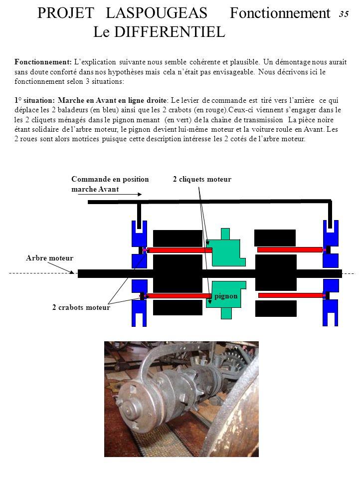 PROJET LASPOUGEAS Fonctionnement Le DIFFERENTIEL Arbre moteur 2 crabots moteur Fonctionnement: Lexplication suivante nous semble cohérente et plausibl