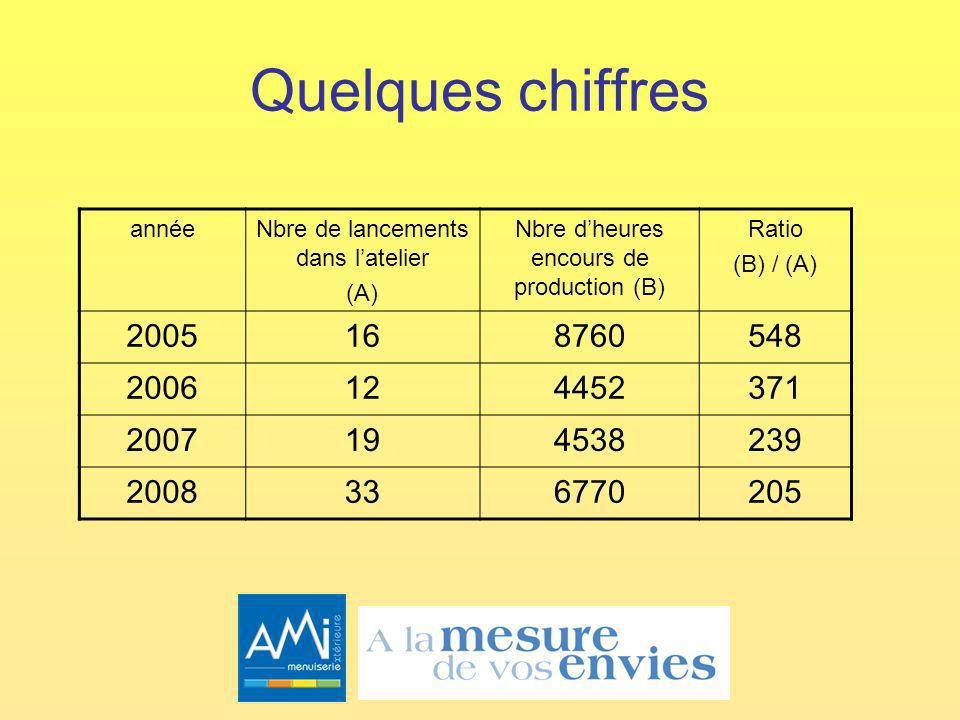 Quelques chiffres annéeNbre de lancements dans latelier (A) Nbre dheures encours de production (B) Ratio (B) / (A) 2005168760548 2006124452371 2007194538239 2008336770205