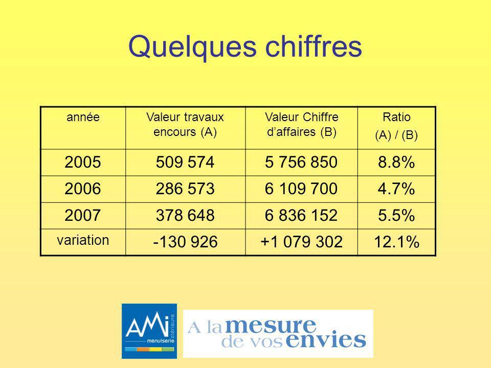 Quelques chiffres annéeValeur travaux encours (A) Valeur Chiffre daffaires (B) Ratio (A) / (B) 2005509 5745 756 8508.8% 2006286 5736 109 7004.7% 2007378 6486 836 1525.5% variation -130 926+1 079 30212.1%