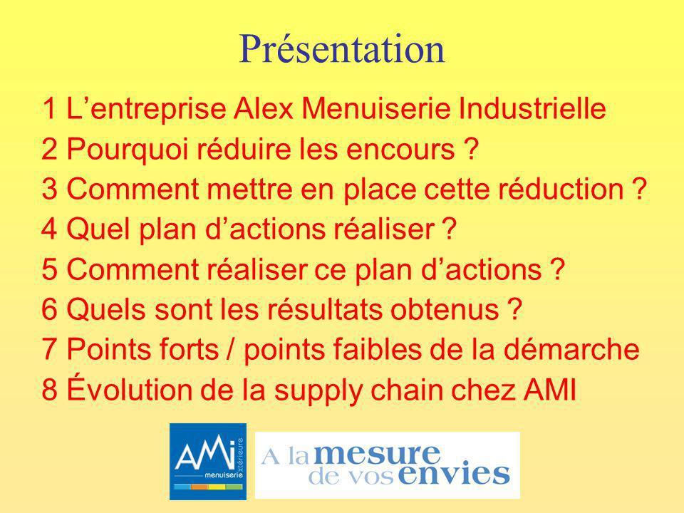 Présentation 1 Lentreprise Alex Menuiserie Industrielle 2 Pourquoi réduire les encours .