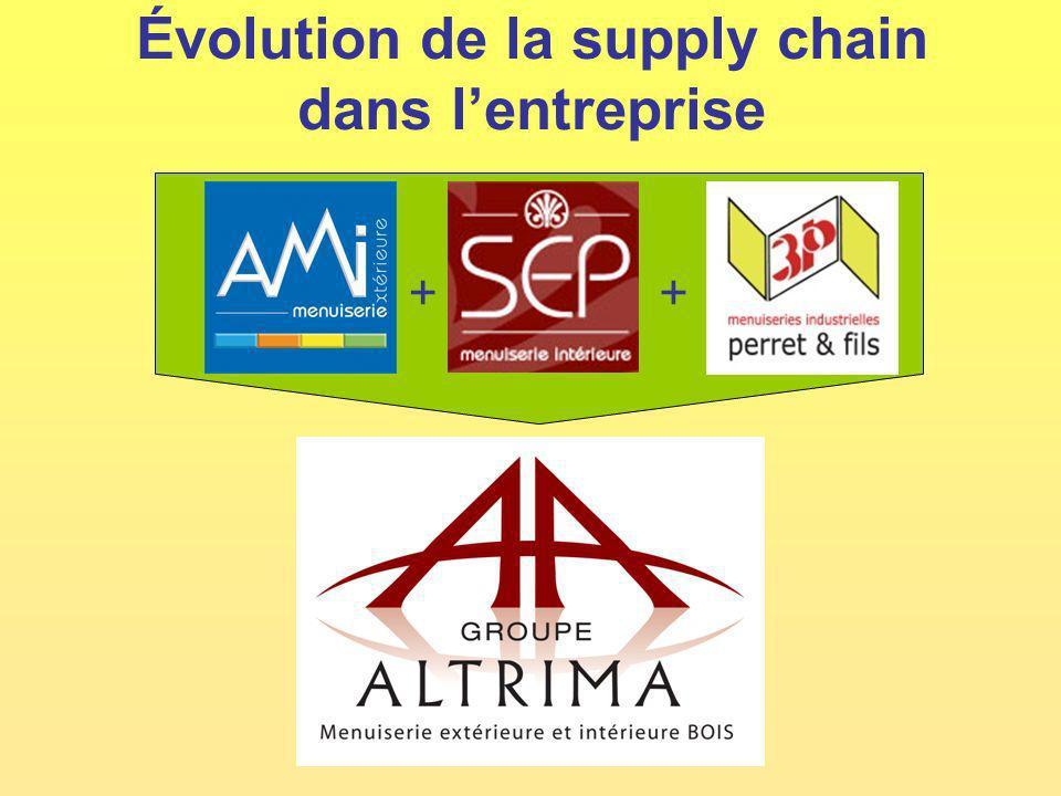 Évolution de la supply chain dans lentreprise ++