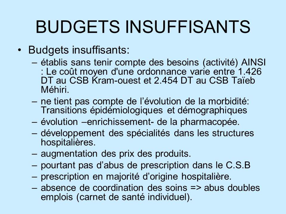 BUDGETS INSUFFISANTS Budgets insuffisants: –établis sans tenir compte des besoins (activité) AINSI : Le coût moyen d une ordonnance varie entre 1.426 DT au CSB Kram-ouest et 2.454 DT au CSB Taïeb Méhiri.