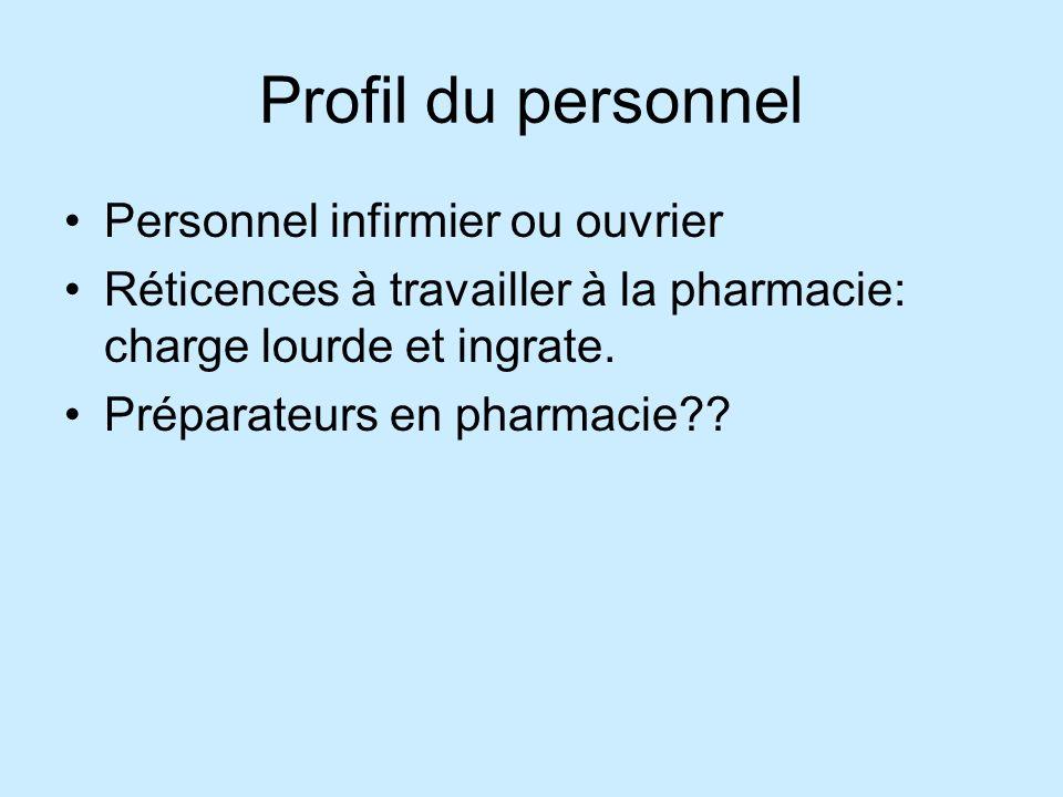 Profil du personnel Personnel infirmier ou ouvrier Réticences à travailler à la pharmacie: charge lourde et ingrate.