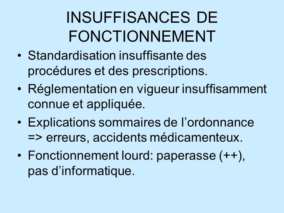 INSUFFISANCES DE FONCTIONNEMENT Standardisation insuffisante des procédures et des prescriptions.