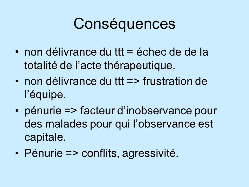Conséquences non délivrance du ttt = échec de de la totalité de lacte thérapeutique.