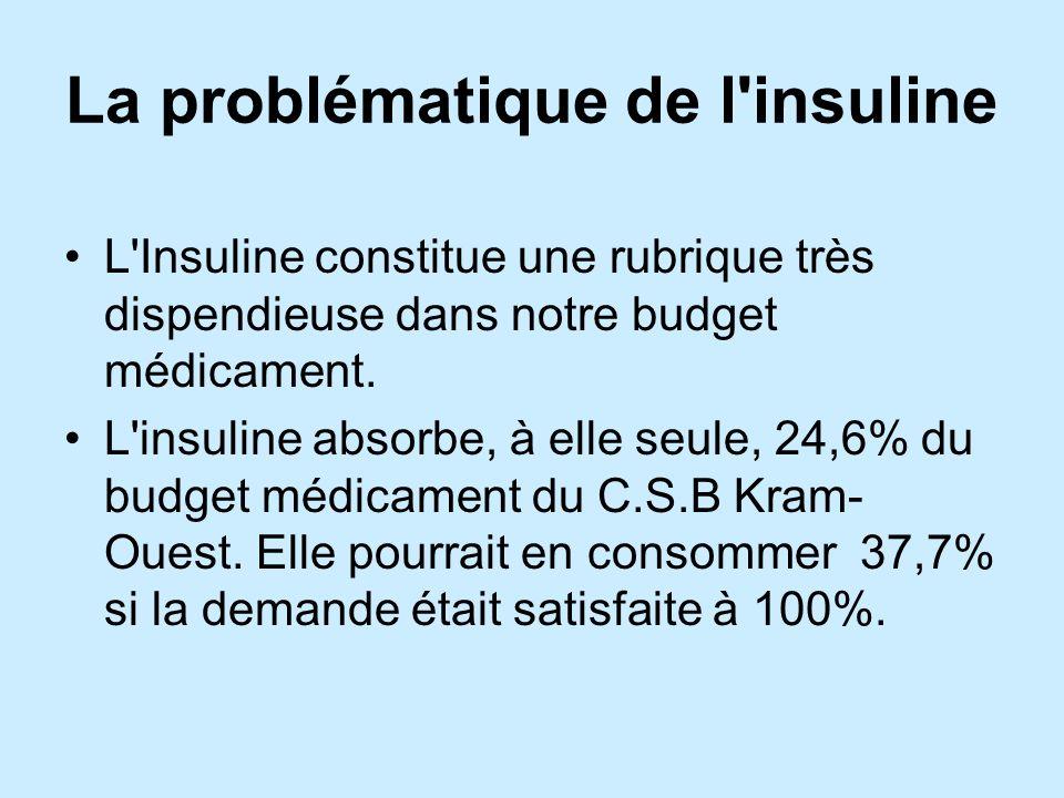 La problématique de l insuline L Insuline constitue une rubrique très dispendieuse dans notre budget médicament.