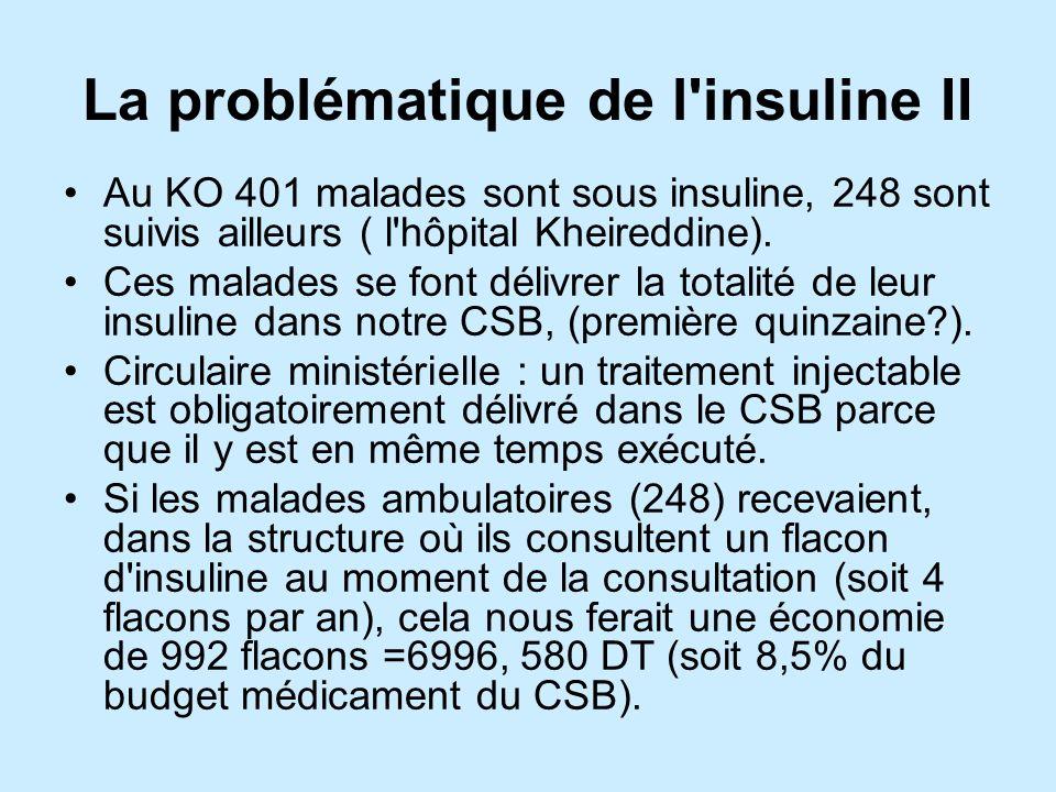 La problématique de l insuline II Au KO 401 malades sont sous insuline, 248 sont suivis ailleurs ( l hôpital Kheireddine).