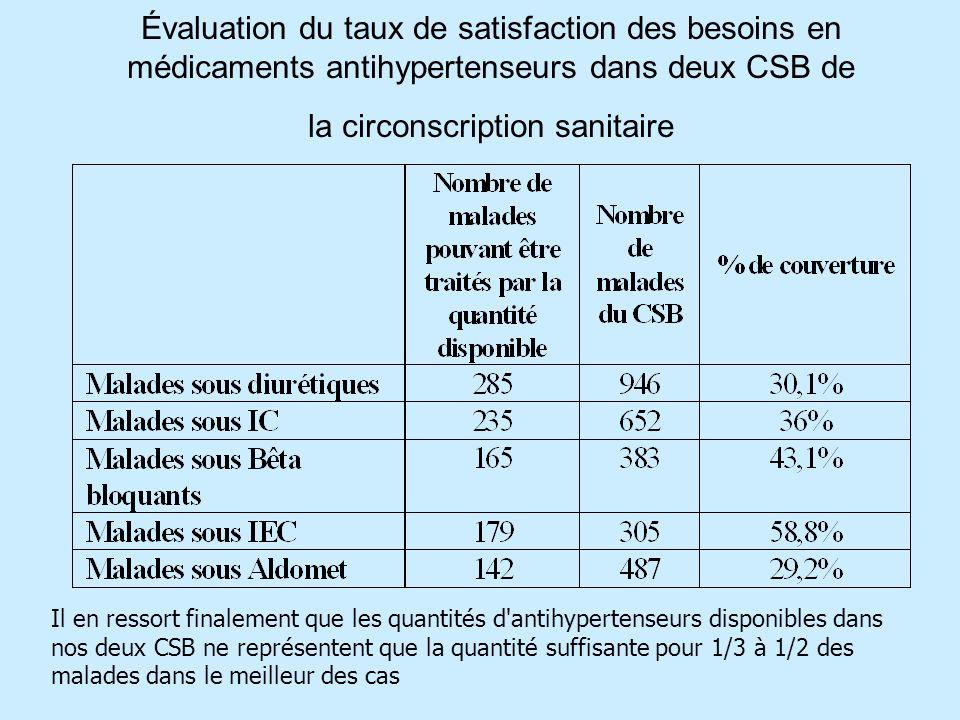 Évaluation du taux de satisfaction des besoins en médicaments antihypertenseurs dans deux CSB de la circonscription sanitaire Il en ressort finalement que les quantités d antihypertenseurs disponibles dans nos deux CSB ne représentent que la quantité suffisante pour 1/3 à 1/2 des malades dans le meilleur des cas
