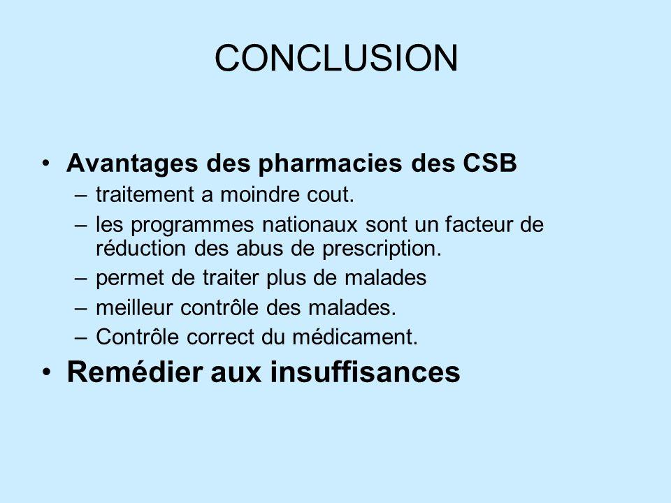 CONCLUSION Avantages des pharmacies des CSB –traitement a moindre cout.
