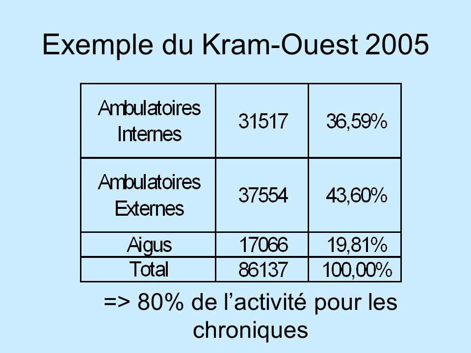 Exemple du Kram-Ouest 2005 => 80% de lactivité pour les chroniques