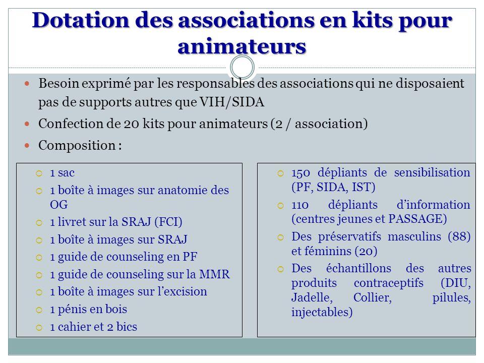 Dotation des associations en kits pour animateurs 1 sac 1 boîte à images sur anatomie des OG 1 livret sur la SRAJ (FCI) 1 boîte à images sur SRAJ 1 guide de counseling en PF 1 guide de counseling sur la MMR 1 boîte à images sur lexcision 1 pénis en bois 1 cahier et 2 bics 150 dépliants de sensibilisation (PF, SIDA, IST) 110 dépliants dinformation (centres jeunes et PASSAGE) Des préservatifs masculins (88) et féminins (20) Des échantillons des autres produits contraceptifs (DIU, Jadelle, Collier, pilules, injectables) Besoin exprimé par les responsables des associations qui ne disposaient pas de supports autres que VIH/SIDA Confection de 20 kits pour animateurs (2 / association) Composition :