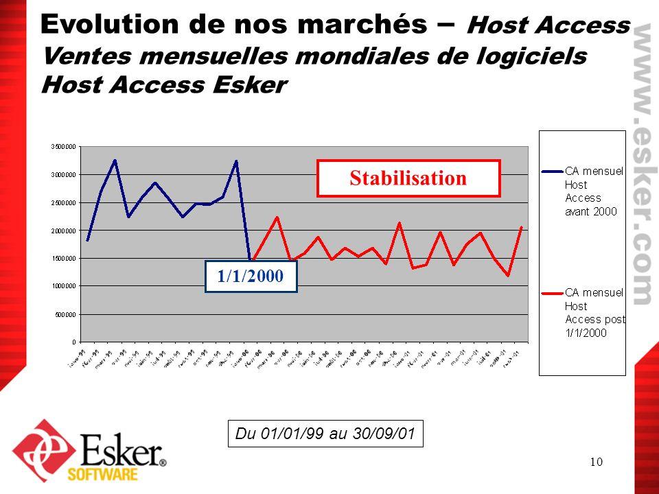 10 1/1/2000 Stabilisation Du 01/01/99 au 30/09/01 Evolution de nos marchés – Host Access Ventes mensuelles mondiales de logiciels Host Access Esker