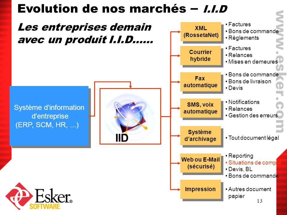 13 Système dinformation dentreprise (ERP, SCM, HR,...) Système dinformation dentreprise (ERP, SCM, HR,...) IID Courrier hybride Factures Relances Mise