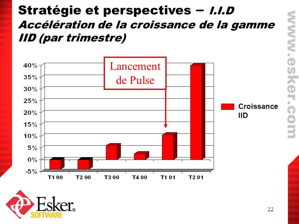 22 Lancement de Pulse Stratégie et perspectives – I.I.D Accélération de la croissance de la gamme IID (par trimestre) Croissance IID