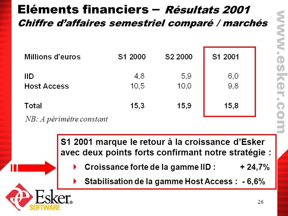 26 Eléments financiers – Résultats 2001 Chiffre daffaires semestriel comparé / marchés NB: A périmètre constant S1 2001 marque le retour à la croissan