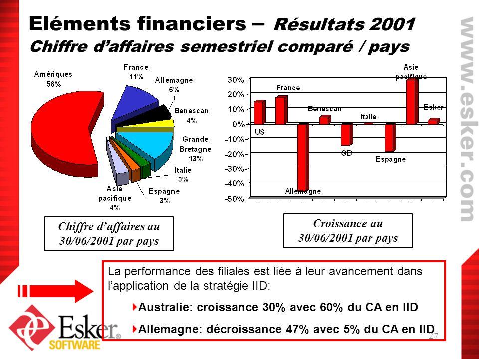 27 Eléments financiers – Résultats 2001 Chiffre daffaires semestriel comparé / pays Chiffre daffaires au 30/06/2001 par pays Croissance au 30/06/2001