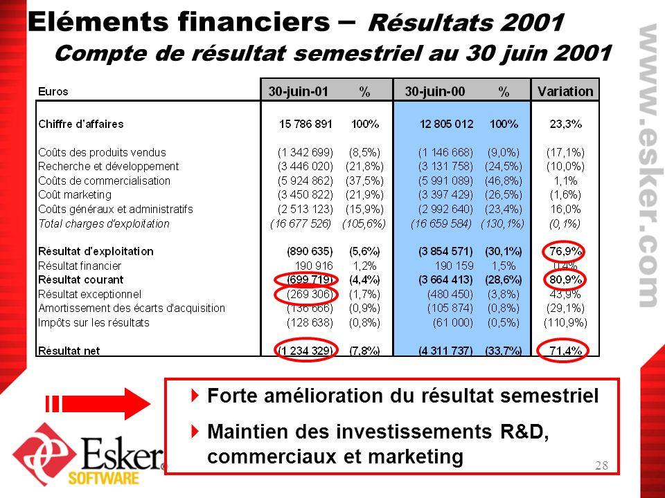 28 Eléments financiers – Résultats 2001 Compte de résultat semestriel au 30 juin 2001 Forte amélioration du résultat semestriel Maintien des investiss