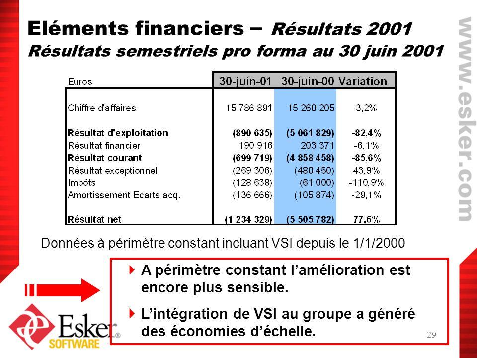 29 Eléments financiers – Résultats 2001 Résultats semestriels pro forma au 30 juin 2001 Données à périmètre constant incluant VSI depuis le 1/1/2000 A